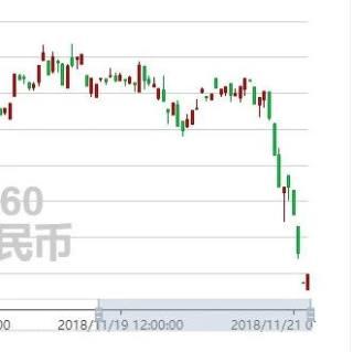 快讯:加币兑人民币刚刚暴跌!今天原油价格是要崩盘了吗?